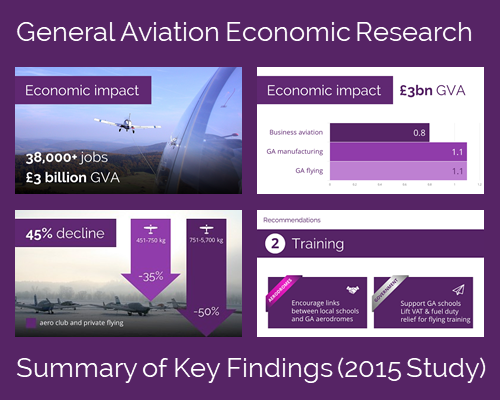 General Aviation Economic Research (2015)